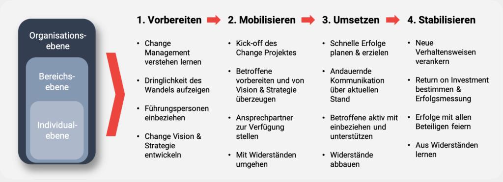 Vorgehensmodell für erfolgreiches Change Management