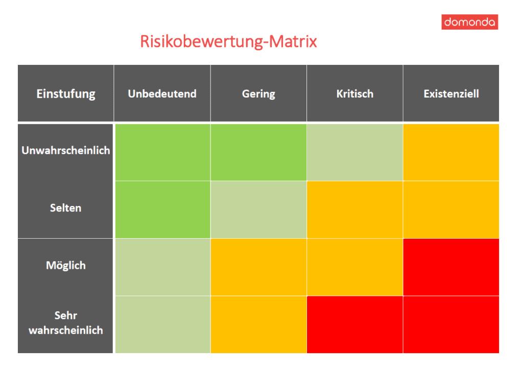 Matrix zur Risikobewertung